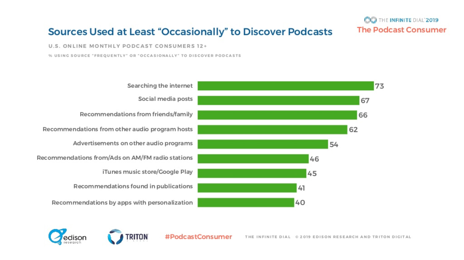 How podcasts are discovered & shared